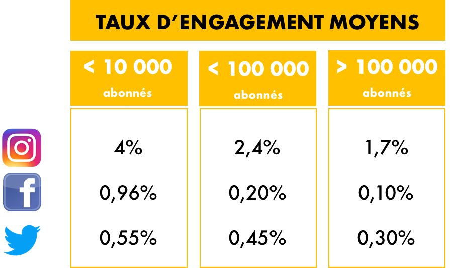 influencer marketing-campagne-objectifs-engagement-trafic-audience-succès