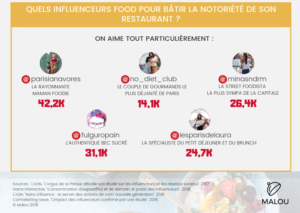 Quels influenceurs food pour une collaboration pour la communication digitale de son restaurant ?