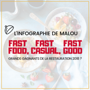 Fast-food, fast-casual, fast-good : grands gagnants de la restauration 2018 ?